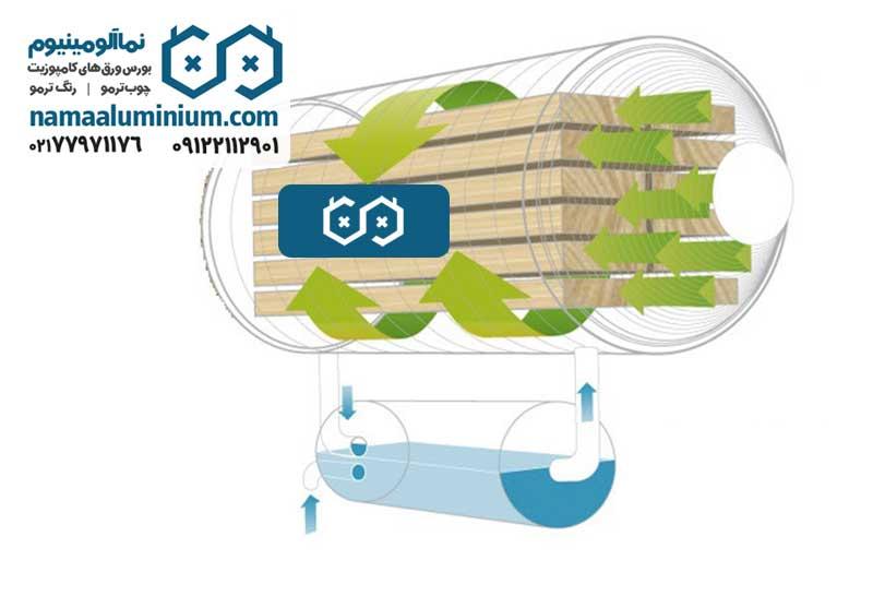 مراحل تولید چوب ترمووود